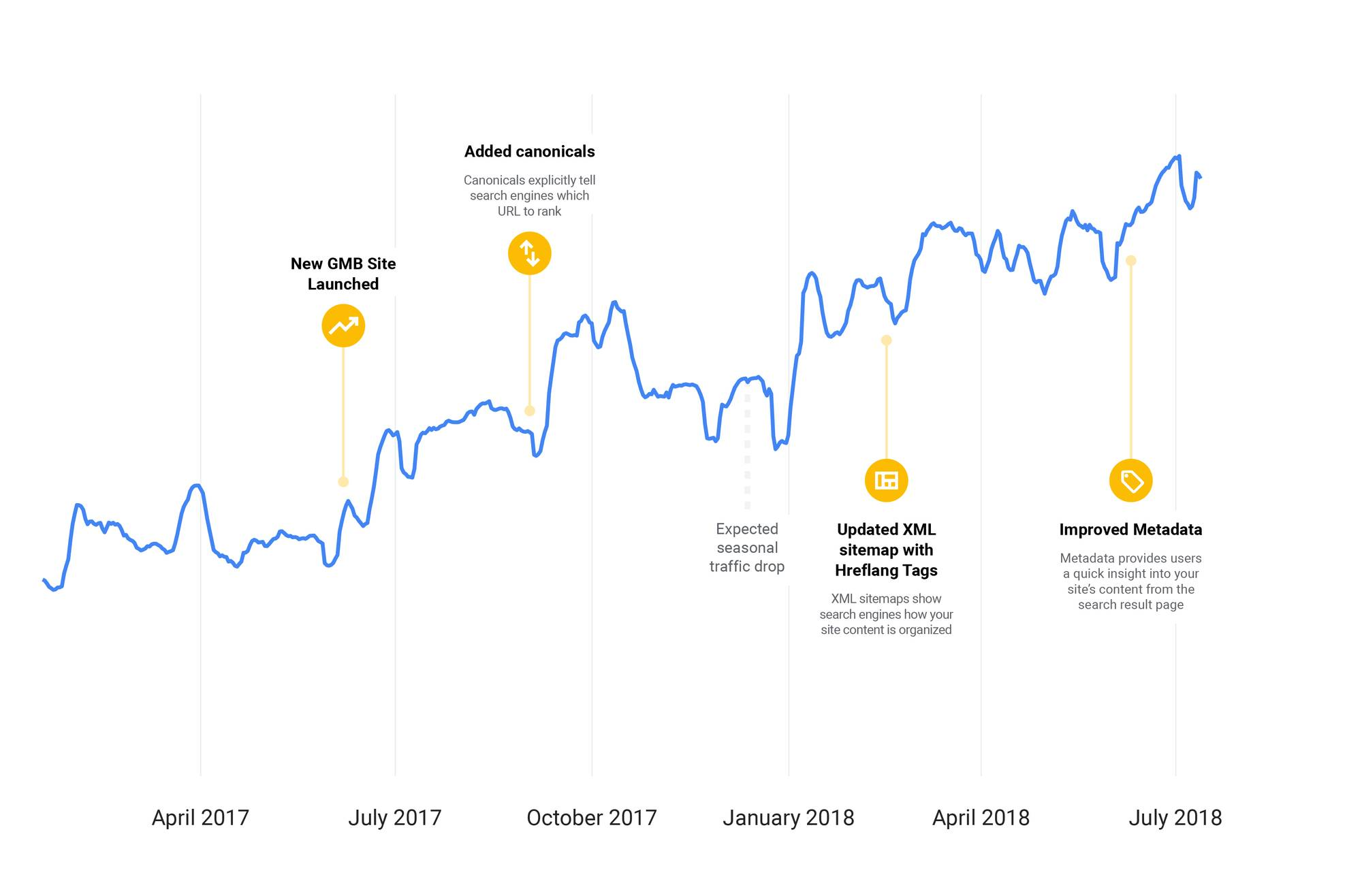 گوگل: تغییرات کوچک، باعث کسب نتایج بزرگ در سئو سایتها می شود