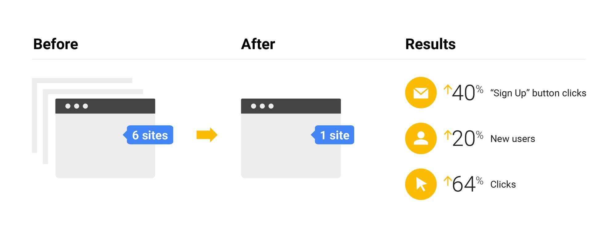 گوگل: داشتن یک وب سایت عالی، بسیار بهتر از داشتن چندین وب سایت معمولی است!